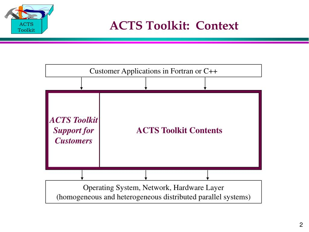 ACTS Toolkit:  Context