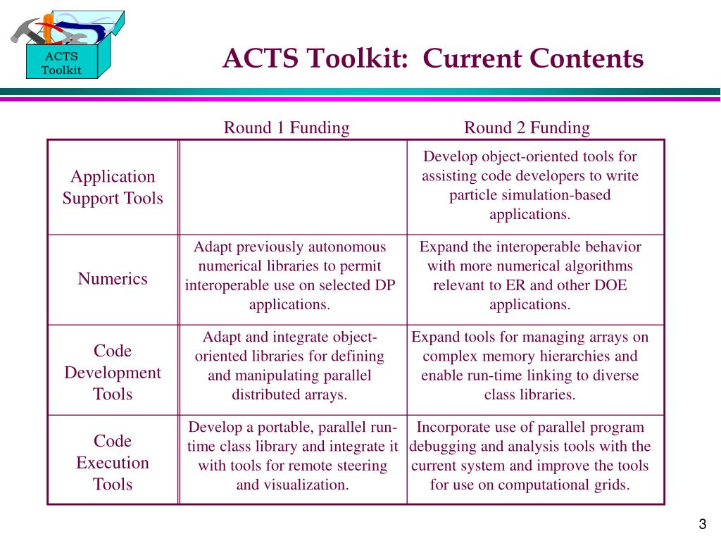 ACTS Toolkit:  Current Contents