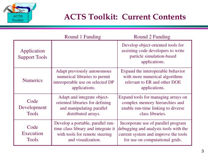 Acts toolkit current contents l.jpg