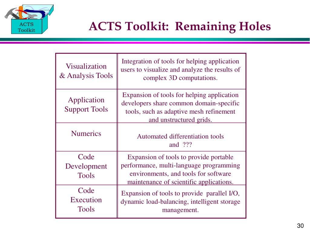 ACTS Toolkit:  Remaining Holes