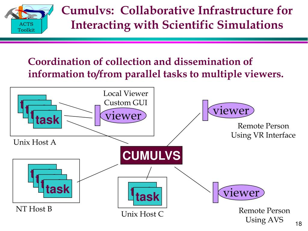 Cumulvs:  Collaborative Infrastructure for Interacting with Scientific Simulations