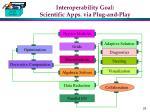 interoperability goal scientific apps via plug and play