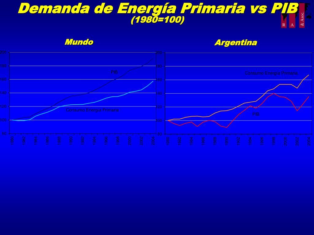 Demanda de Energía Primaria vs PIB