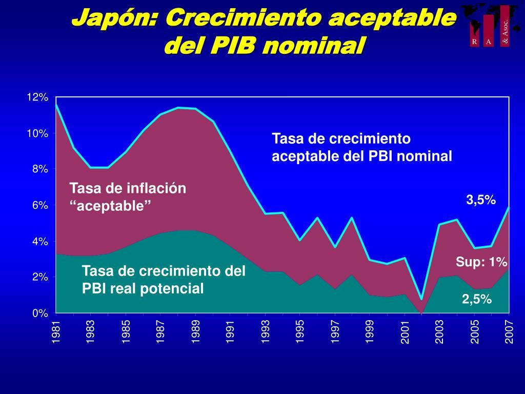 Japón: Crecimiento aceptable