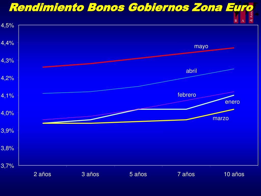Rendimiento Bonos Gobiernos Zona Euro