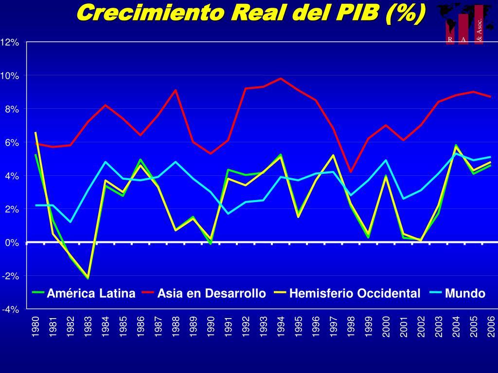 Crecimiento Real del PIB (%)