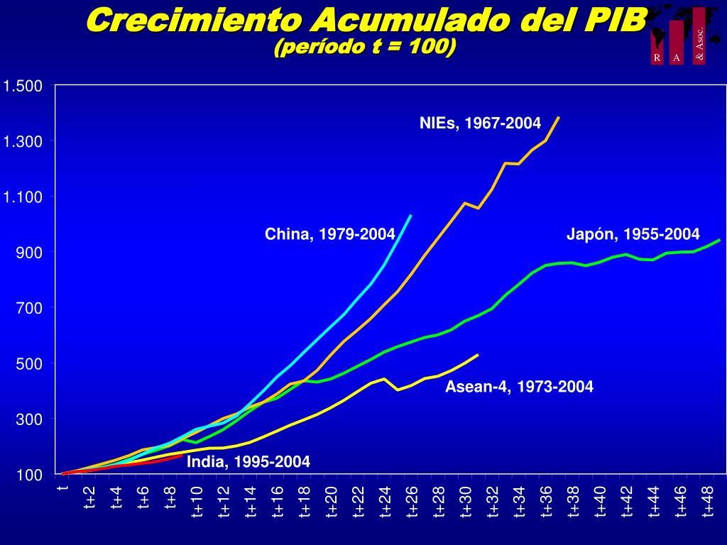 Crecimiento Acumulado del PIB