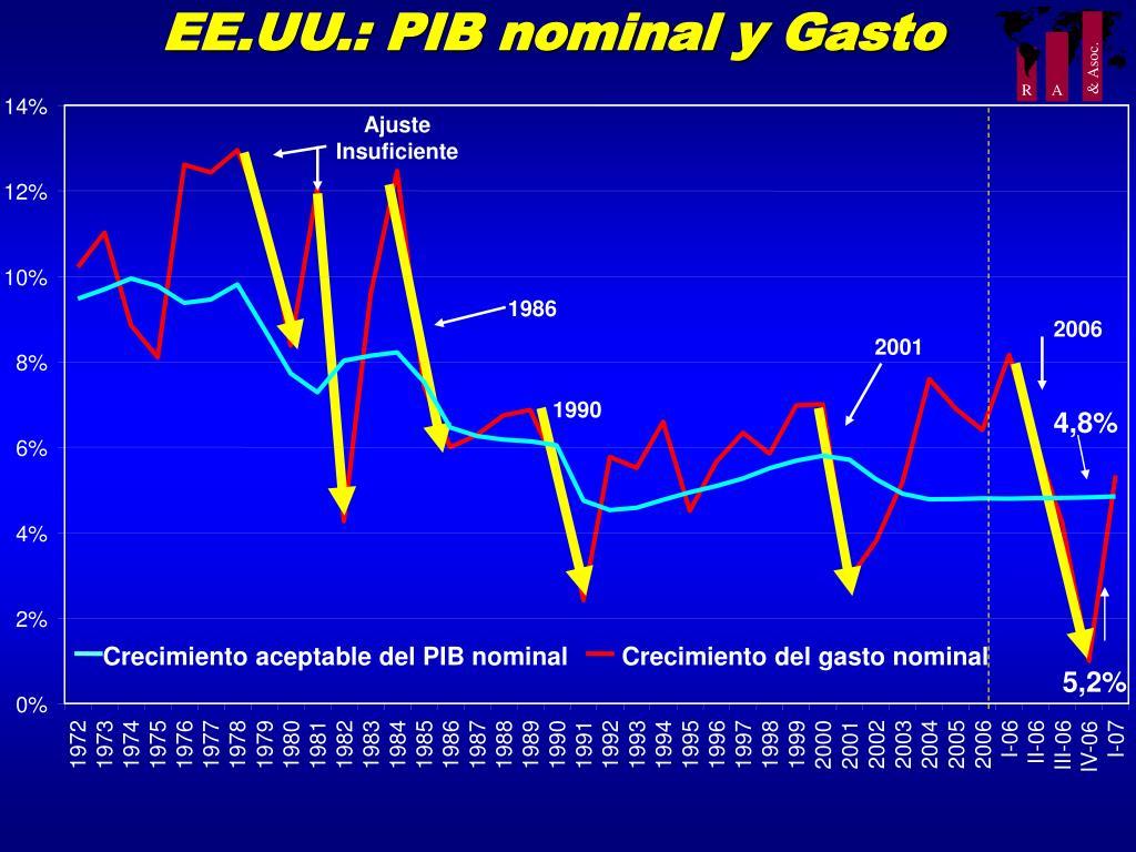 EE.UU.: PIB nominal y Gasto