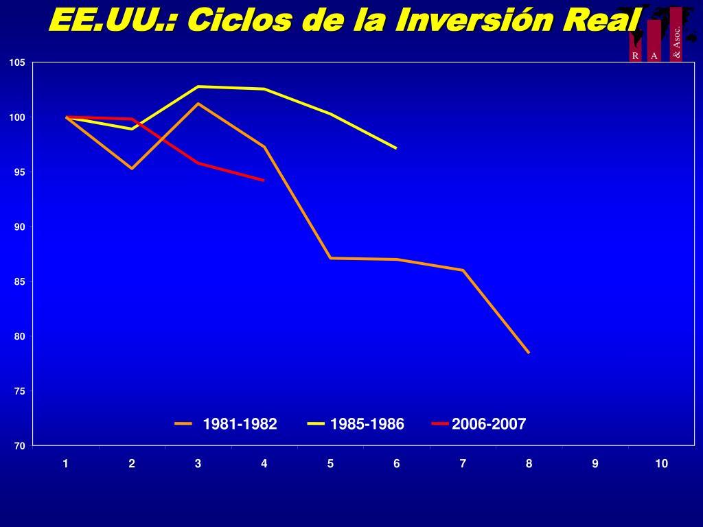 EE.UU.: Ciclos de la Inversión Real