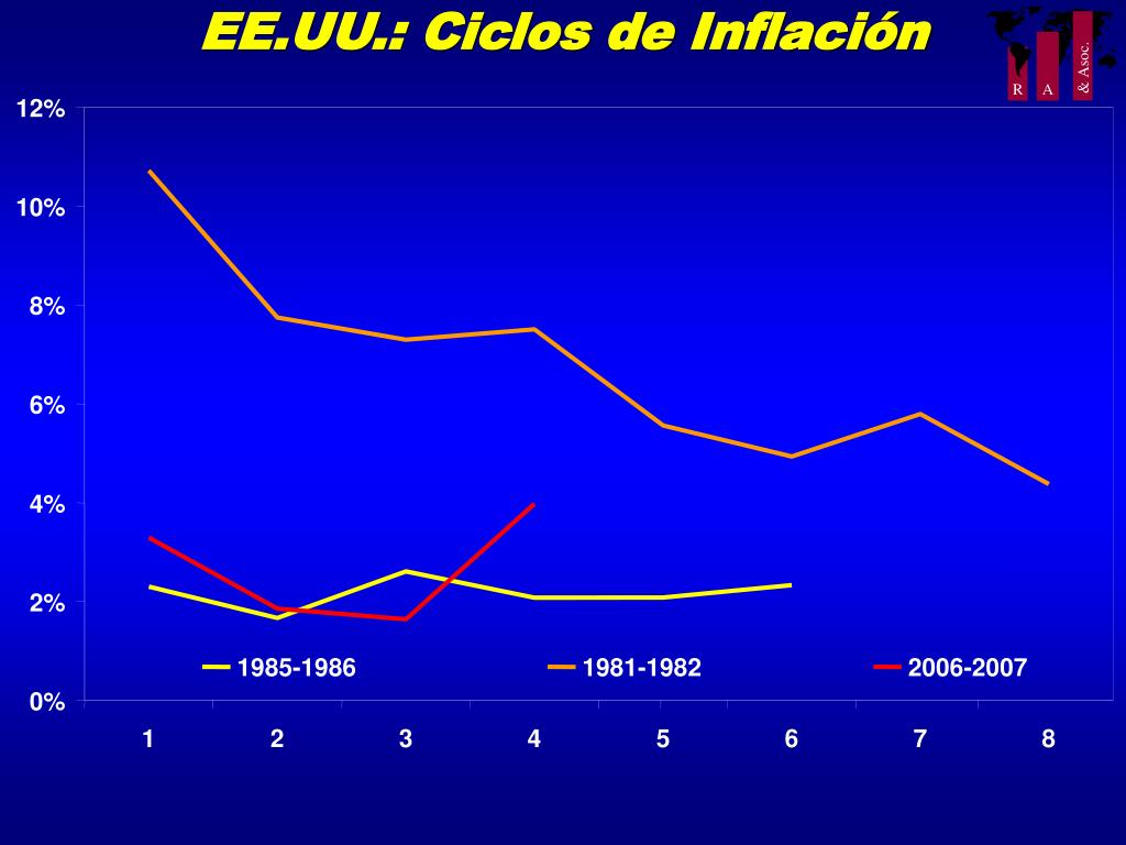 EE.UU.: Ciclos de Inflación