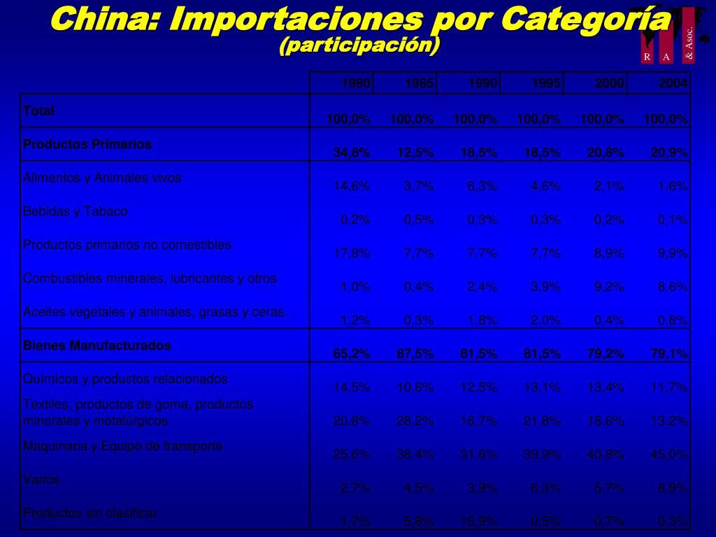 China: Importaciones por Categoría