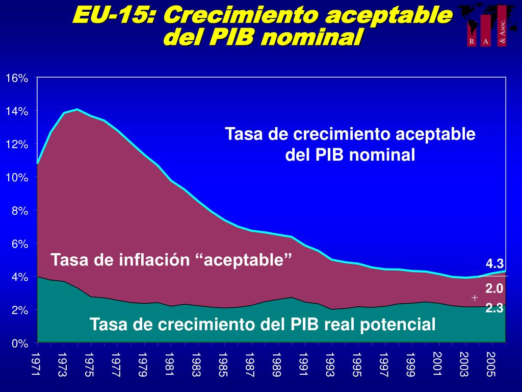 EU-15: Crecimiento aceptable