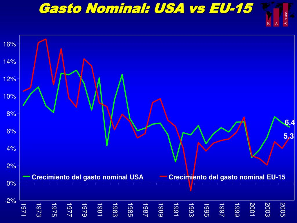 Gasto Nominal: USA vs EU-15