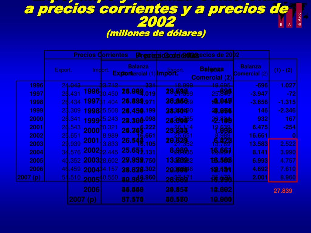 Expo, Impo y Balanza Comercial: