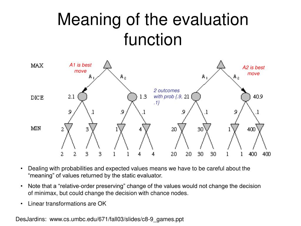 Meaning of the evaluation function