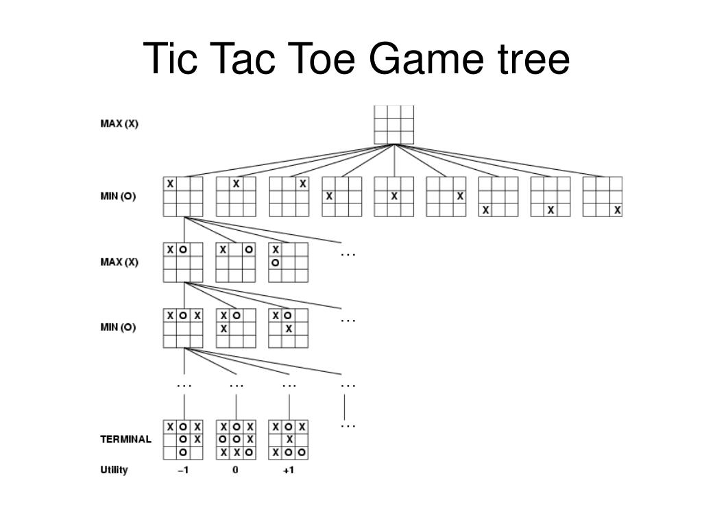 Tic Tac Toe Game tree