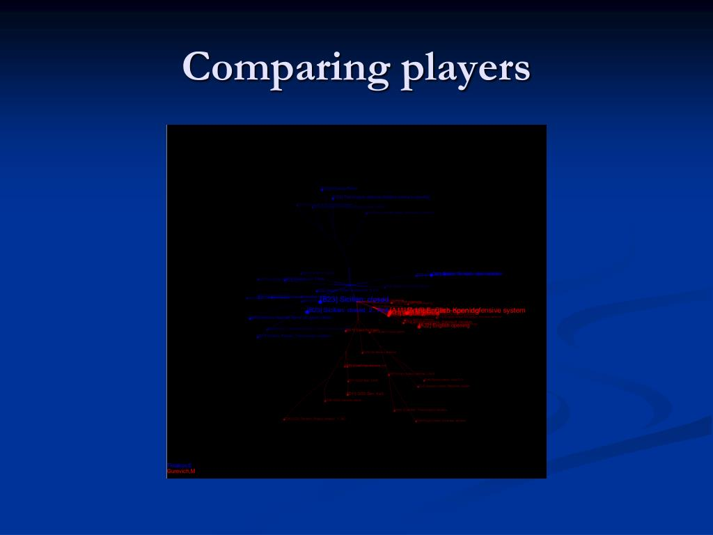 Comparing players