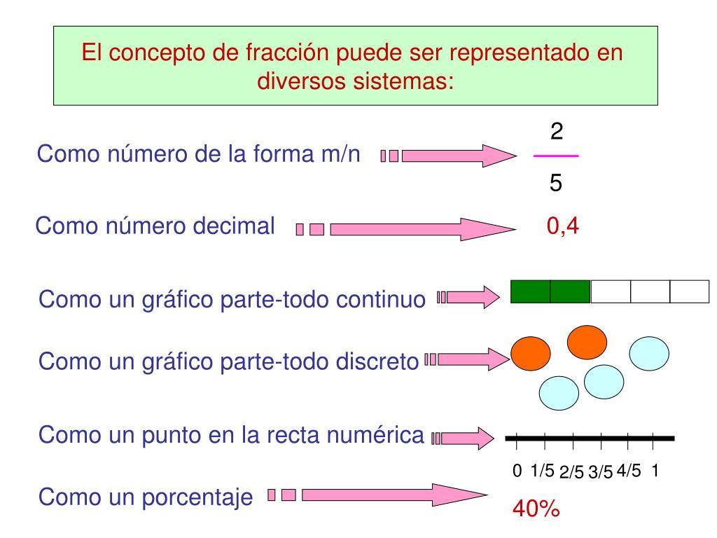 El concepto de fracción puede ser representado en