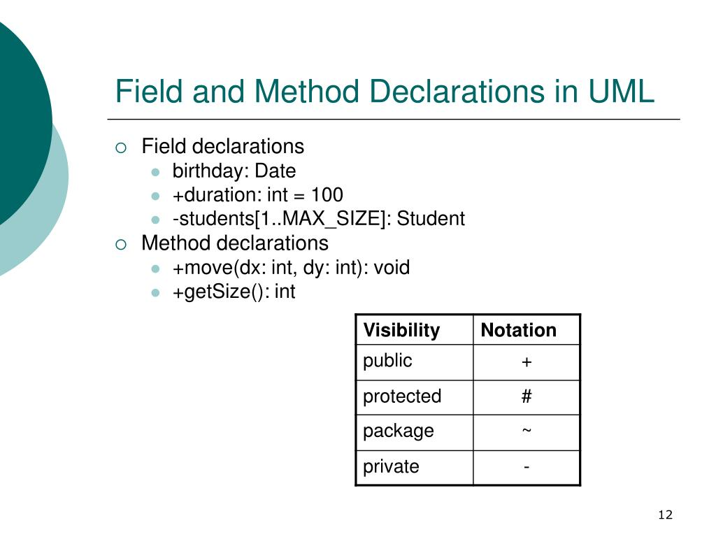 Field and Method Declarations in UML