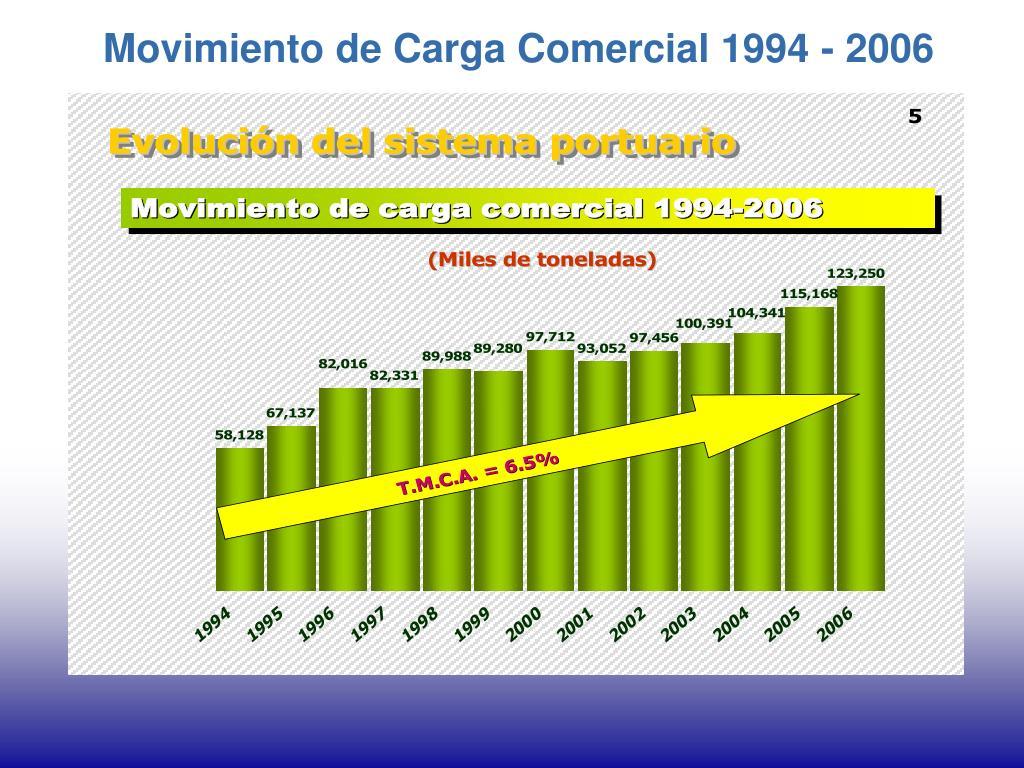 Movimiento de Carga Comercial 1994 - 2006