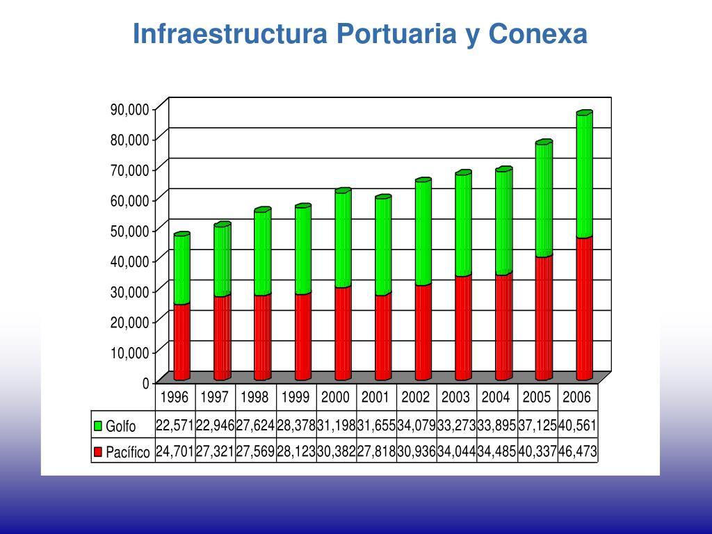 Infraestructura Portuaria y Conexa