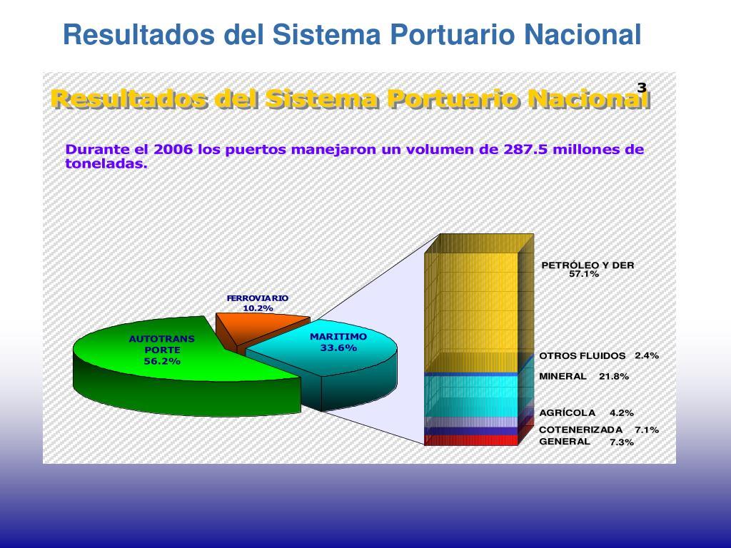 Resultados del Sistema Portuario Nacional