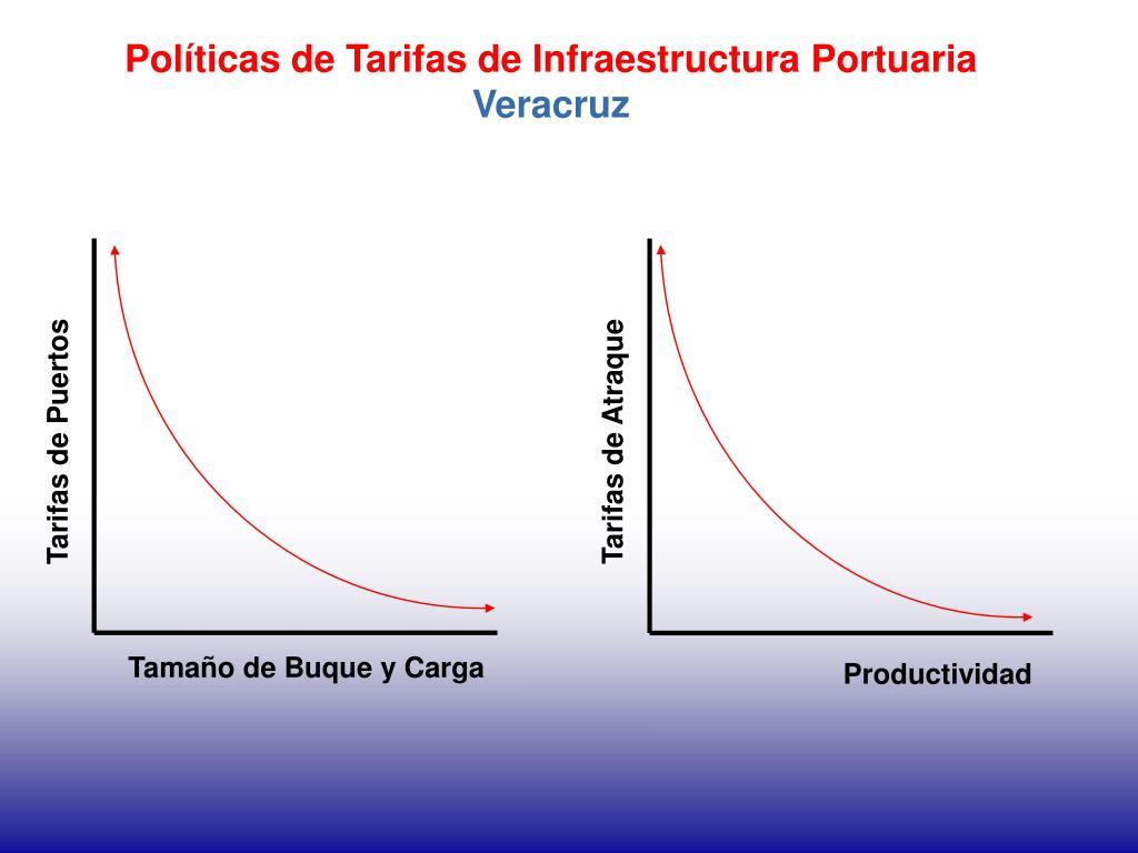 Políticas de Tarifas de Infraestructura Portuaria