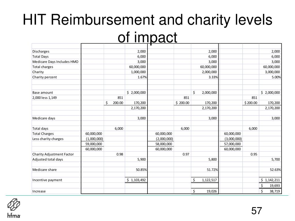 HIT Reimbursement and charity levels of impact