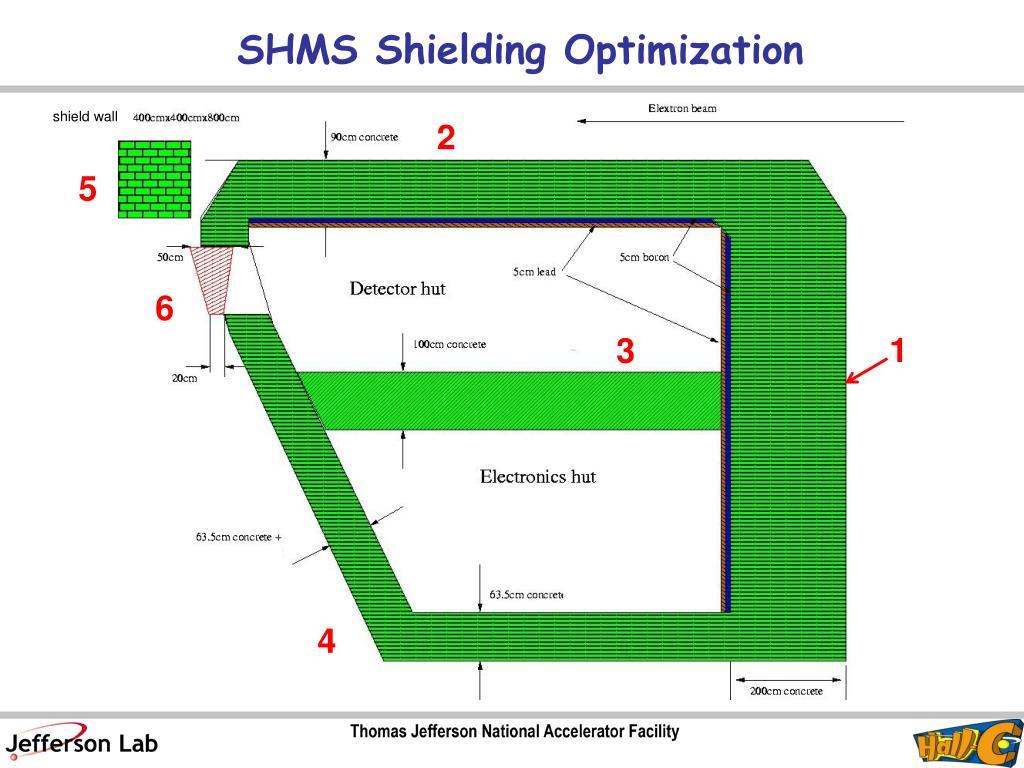 SHMS Shielding Optimization