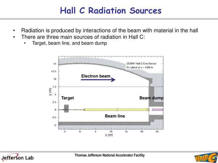 Hall C Radiation Sources