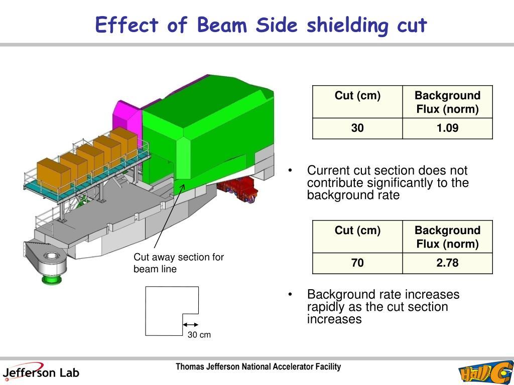 Effect of Beam Side shielding cut
