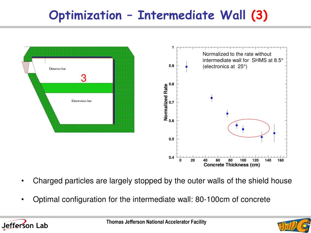Optimization – Intermediate Wall