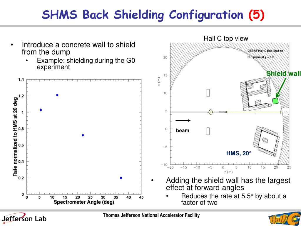 SHMS Back Shielding Configuration