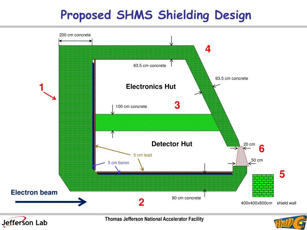 Proposed SHMS Shielding Design