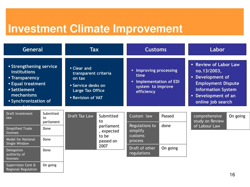 Investment Climate Improvement