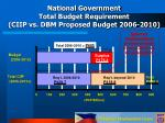 national government total budget requirement ciip vs dbm proposed budget 2006 2010