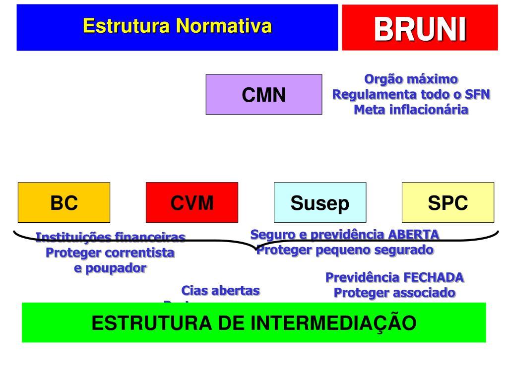 Estrutura Normativa