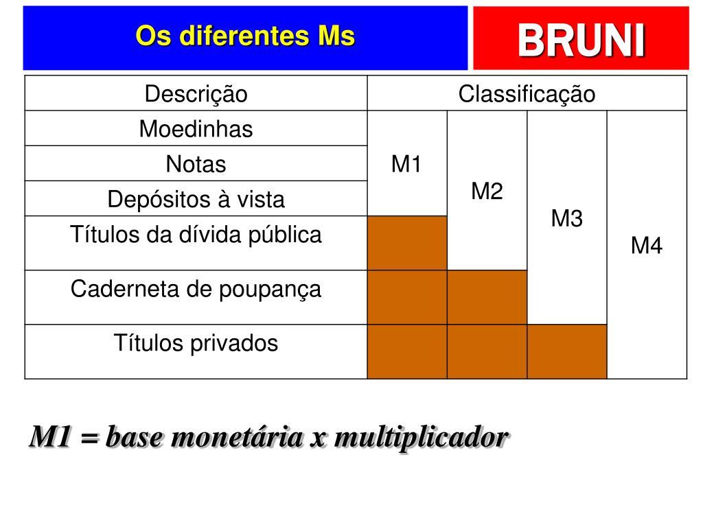 Os diferentes Ms