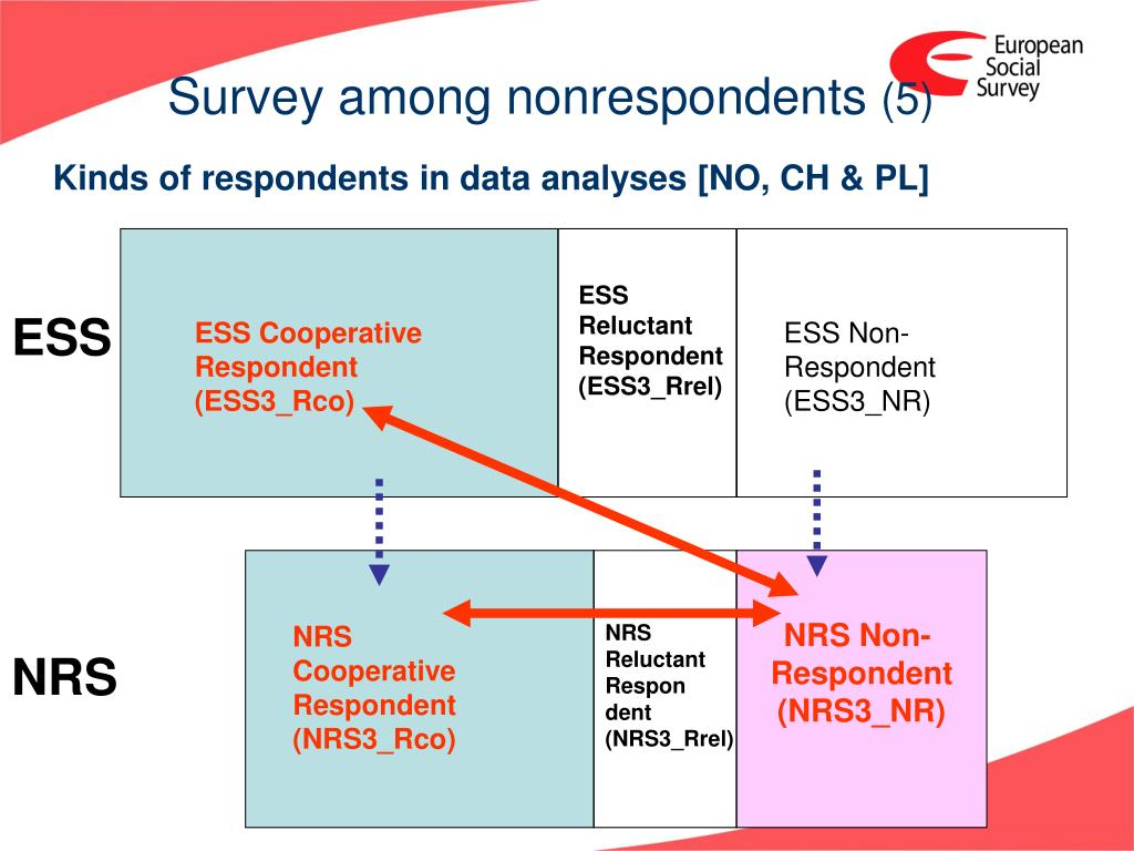 Survey among nonrespondents