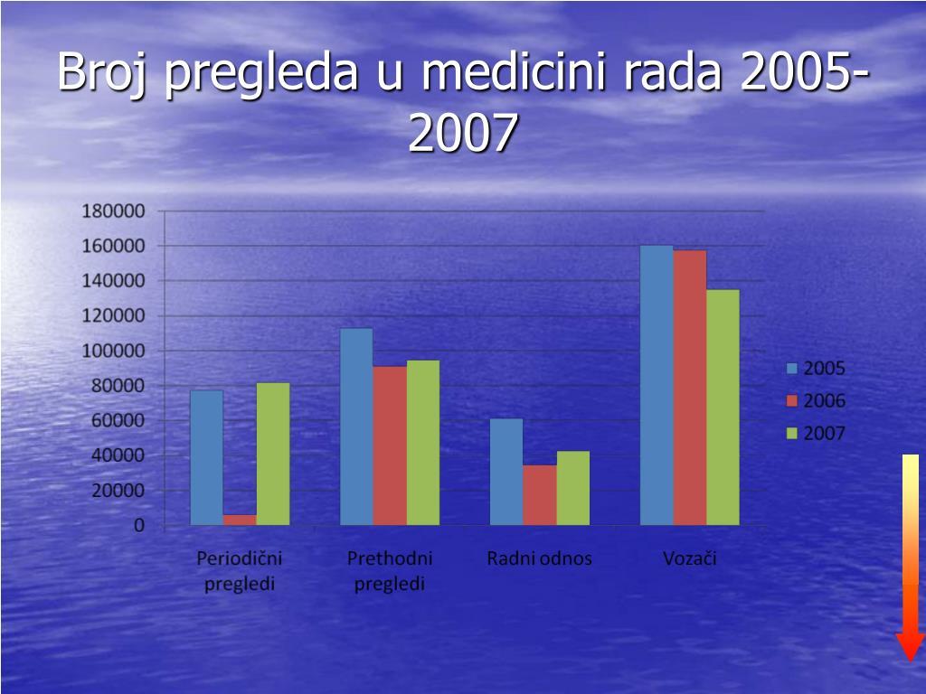 Broj pregleda u medicini rada 2005-2007