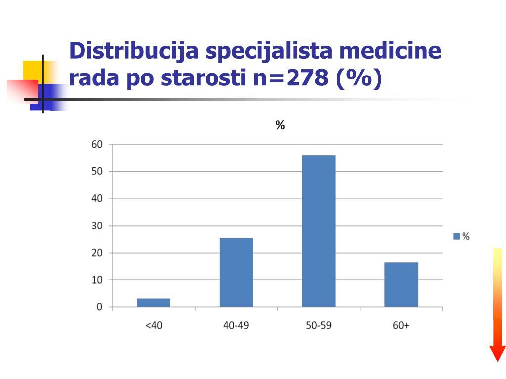 Distribucija specijalista medicine rada po starosti n=278 (%)