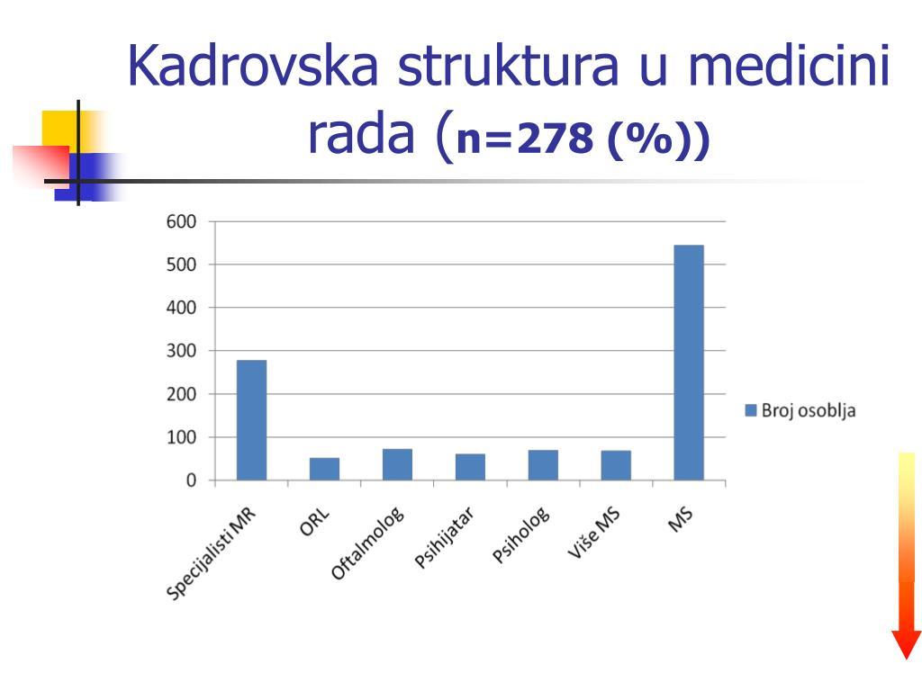 Kadrovska struktura u medicini rada (