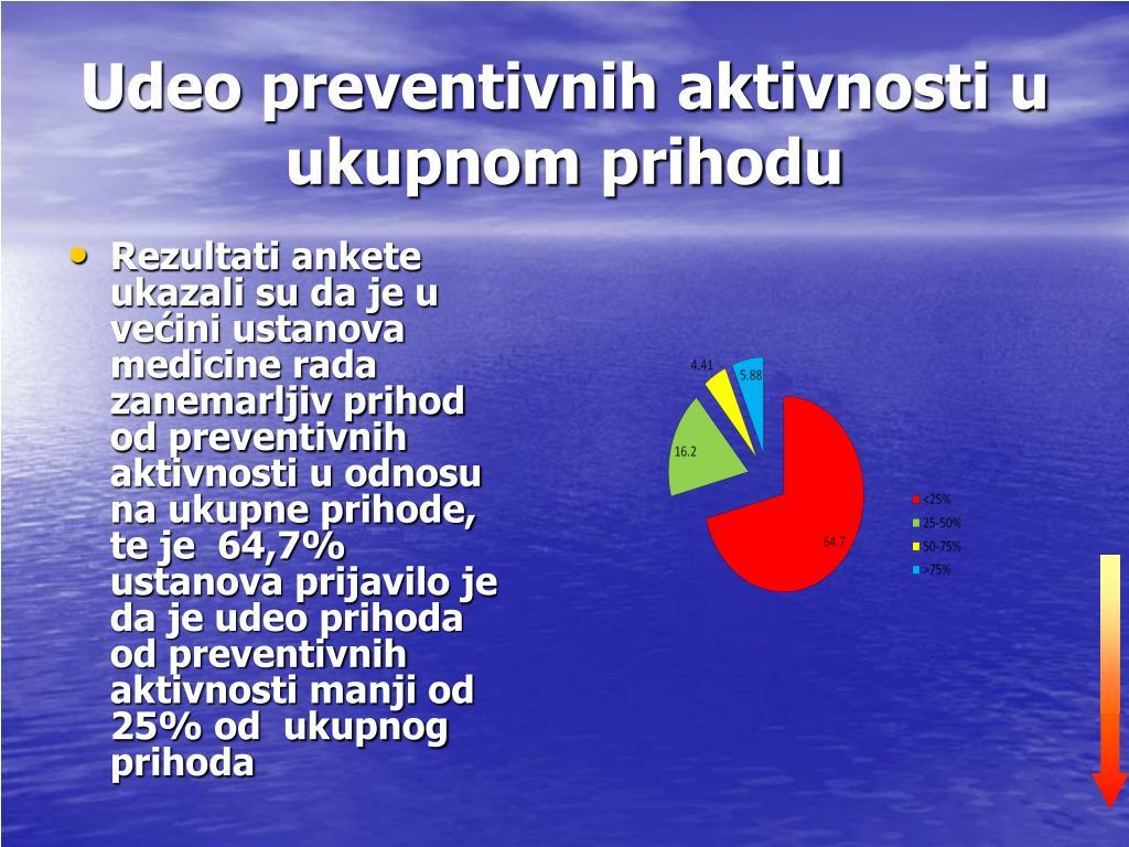 Udeo preventivnih aktivnosti u ukupnom prihodu