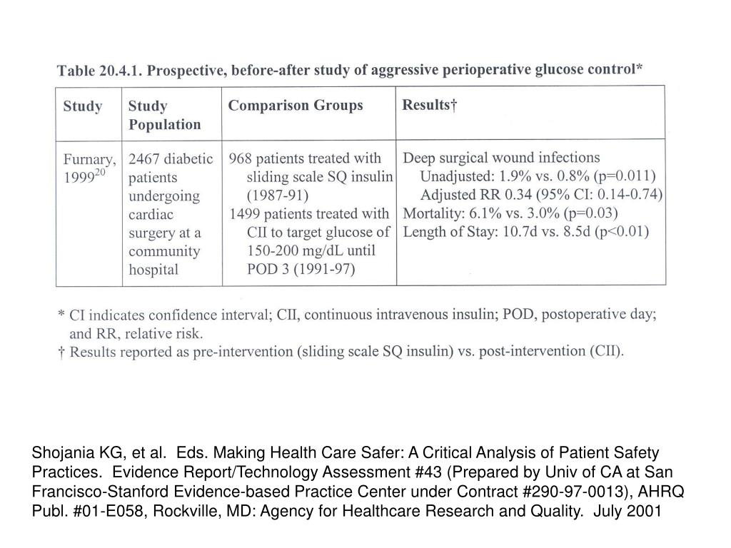 Shojania KG, et al.  Eds. Making Health Care Safer: A Critical Analysis of Patient Safety Practices.  Evidence Report/Technology Assessment #43 (Prepared by Univ of CA at San Francisco-Stanford Evidence-based Practice Center under Contract #290-97-0013), AHRQ Publ. #01-E058, Rockville, MD: Agency for Healthcare Research and Quality.  July 2001