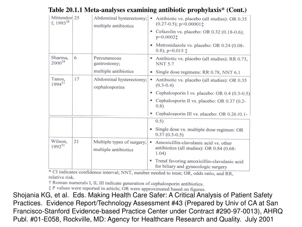 Table 20.1.1 Meta-analyses examining antibiotic prophylaxis* (Cont.)