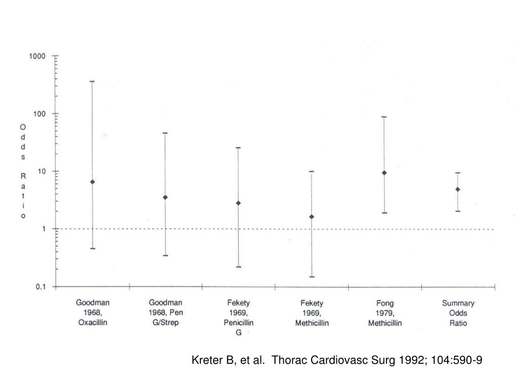 Kreter B, et al.  Thorac Cardiovasc Surg 1992; 104:590-9