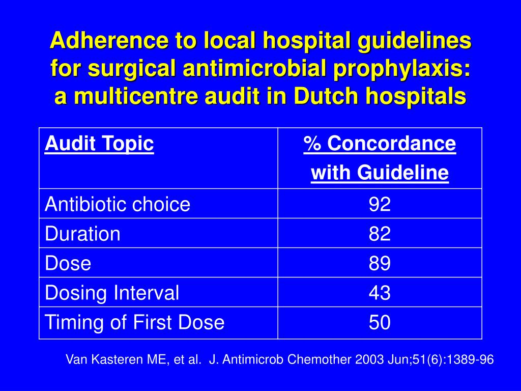 Adherence to local hospital guidelines for surgical antimicrobial prophylaxis: a multicentre audit in Dutch hospitals