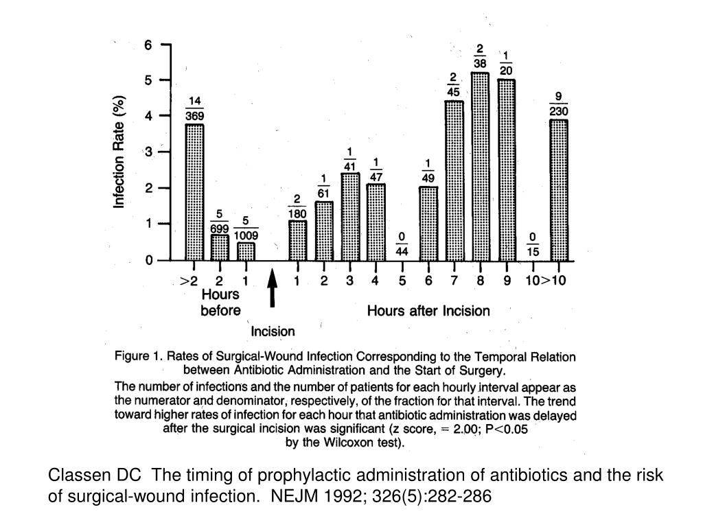 Classen DC  The timing of prophylactic administration of antibiotics and the risk of surgical-wound infection.  NEJM 1992; 326(5):282-286