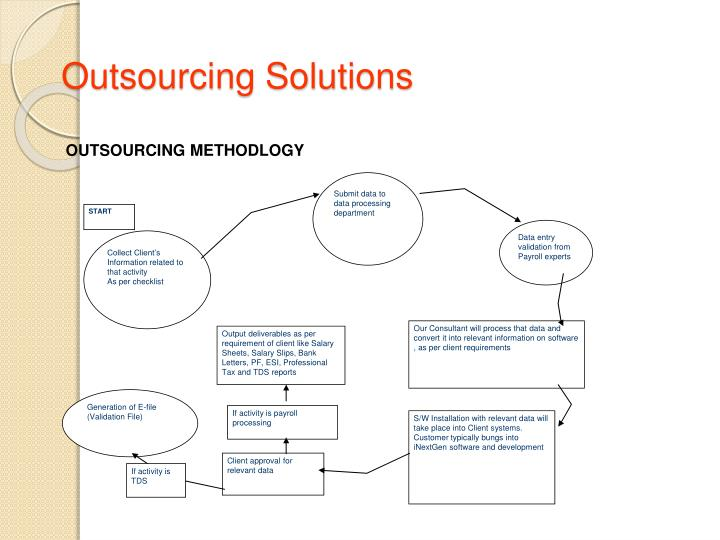OUTSOURCING METHODLOGY