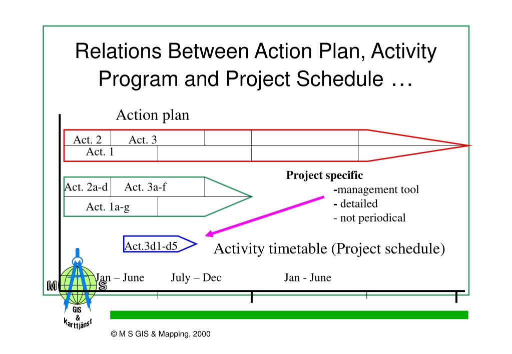 Relations Between Action Plan, Activity Program and Project Schedule